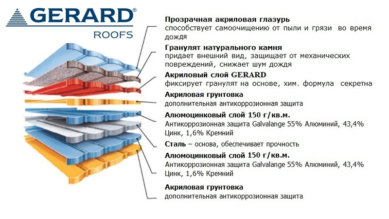 gerard roofs